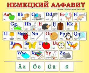 Плакаты с немецким алфавитом с русской транскрипцией
